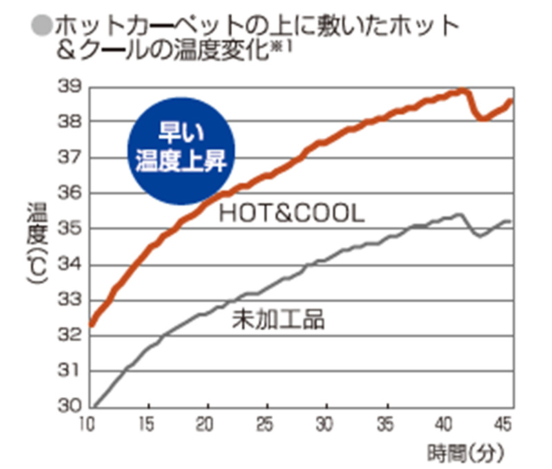 ホットカーペットの上に敷いたホット&クールの温度変化