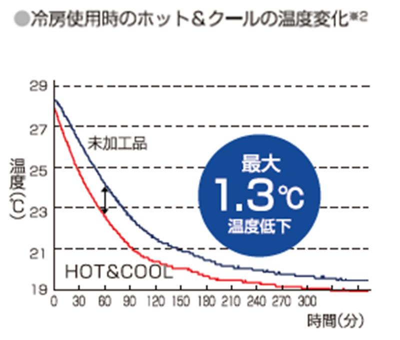 冷房使用時のホット&クールの温度変化