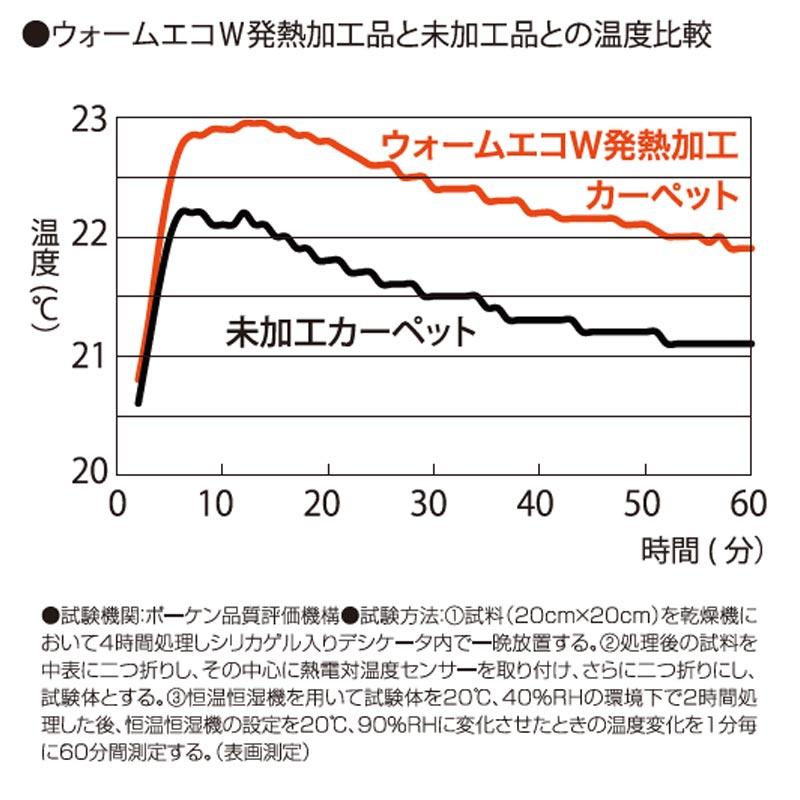 ウォームエコW発熱加工品と未加工品との温度比較