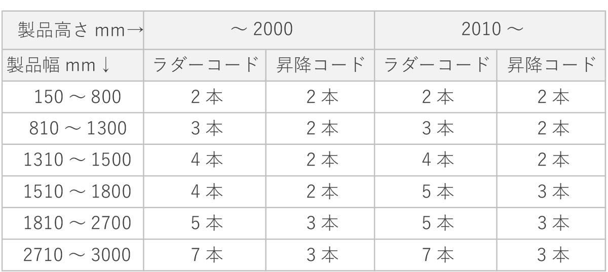 ラダーコード・昇降コードの本数