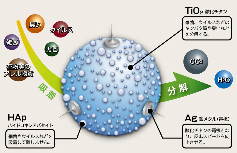 ウイルスや花粉を吸着して分解する高機能抗ウィルスの図解
