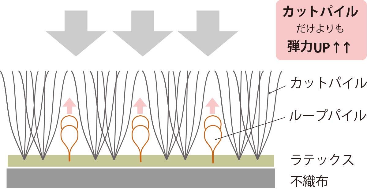 ラグ・カーペットの構造