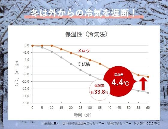 メロウ保温効果についてのグラフ