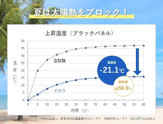 メロウ遮熱効果についてのグラフ