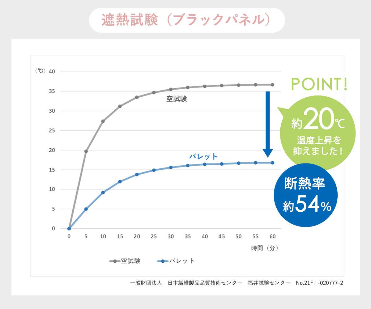 遮熱性試験グラフ