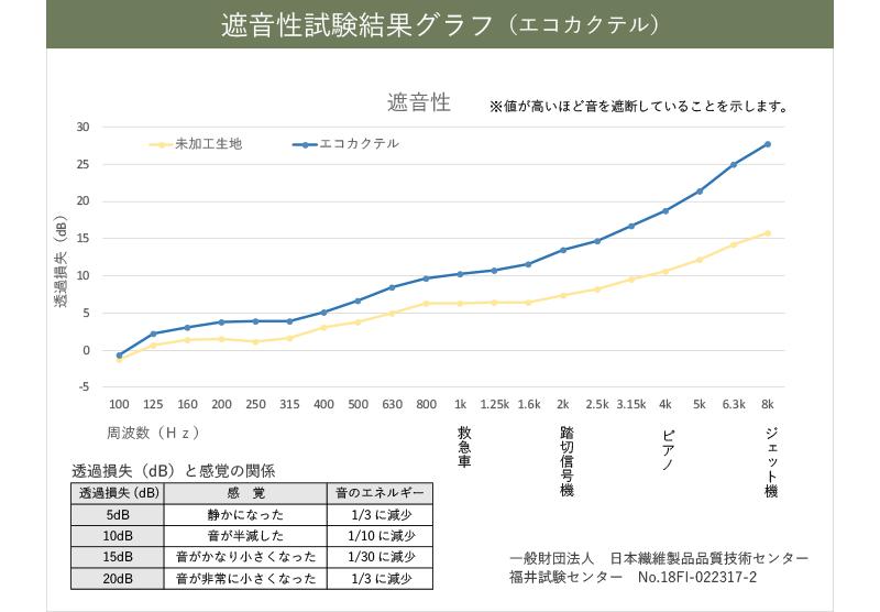 遮音性試験結果グラフ(エコカクテル)