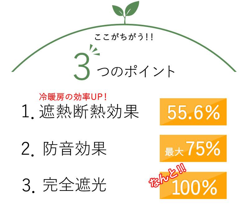 遮熱断熱効果 55.6%、防音効果最大75%、完全遮光100%