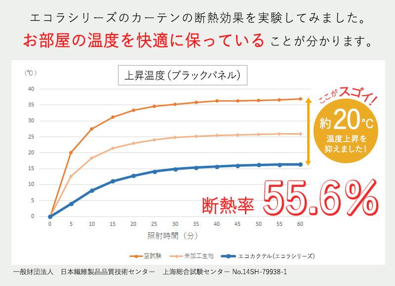 遮熱断熱効果率の実験結果 断熱率は55.6%!お部屋の温度を一定に保つので冷暖房の効率アップ、光熱費の節約&省エネの実現