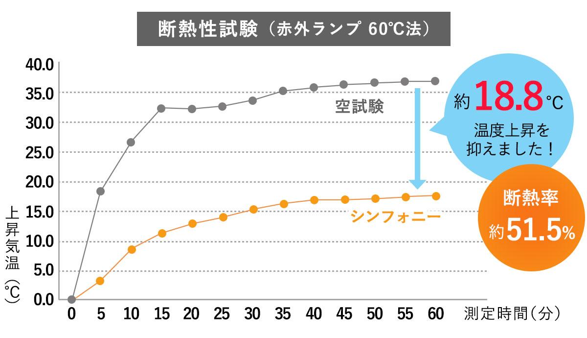 断熱性試験グラフ