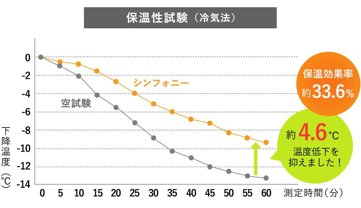 保温性試験グラフ