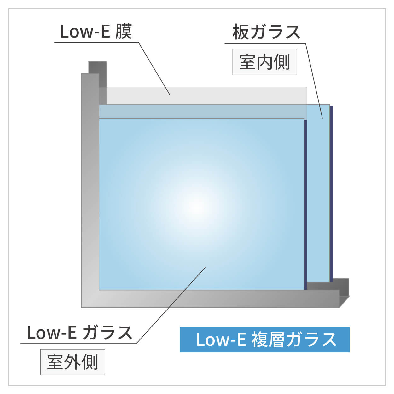 Low-E複層ガラスとは