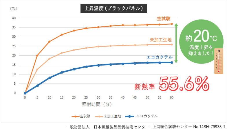 断熱率55.6% 約20℃も温度上昇を抑えました