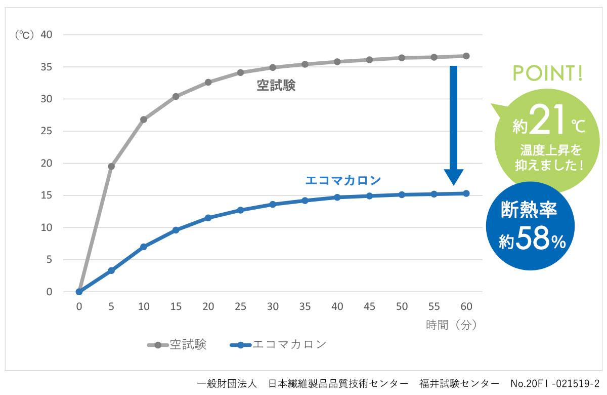 エコマカロン 温度上昇グラフ