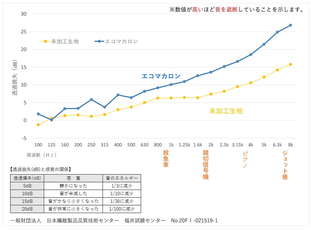 エコマカロン 遮音性グラフ