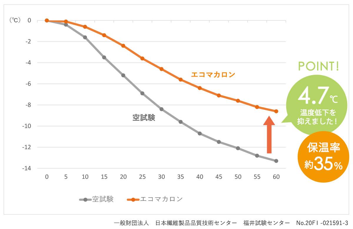 エコマカロン 保温グラフ