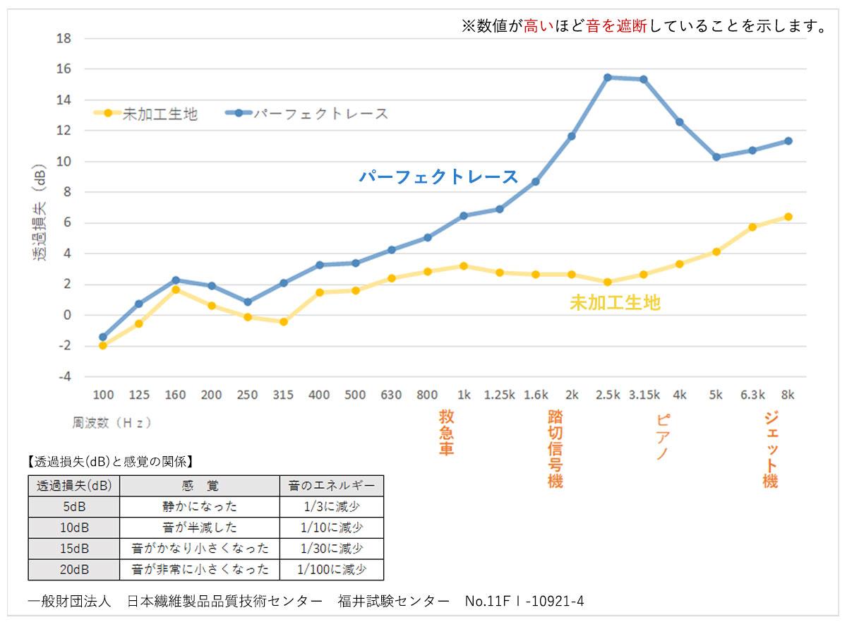 遮音試験グラフ