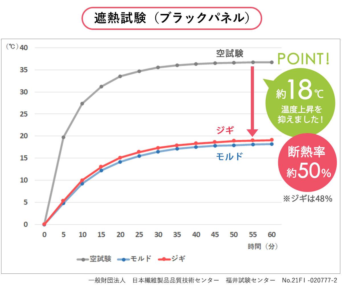ジギ 遮熱試験グラフ