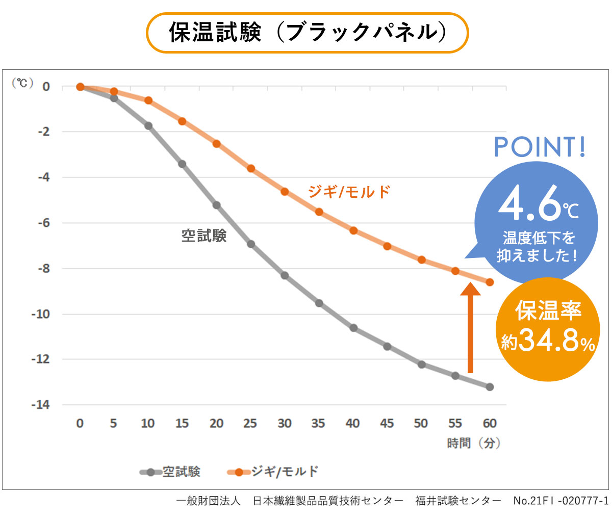 ジギ 保温試験グラフ