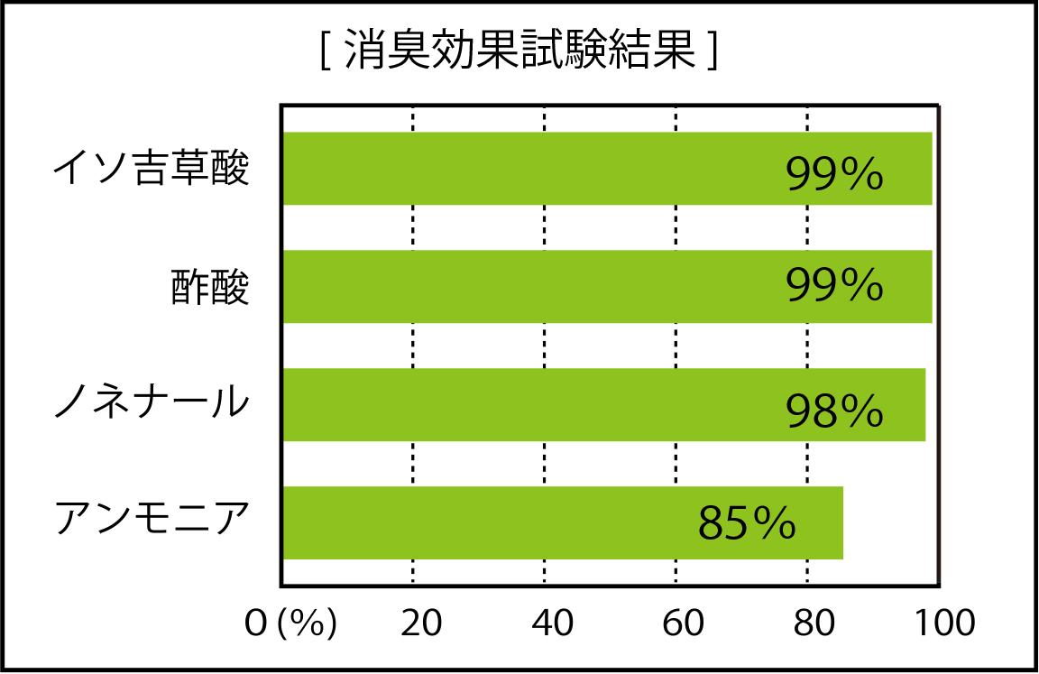 消臭グラフ