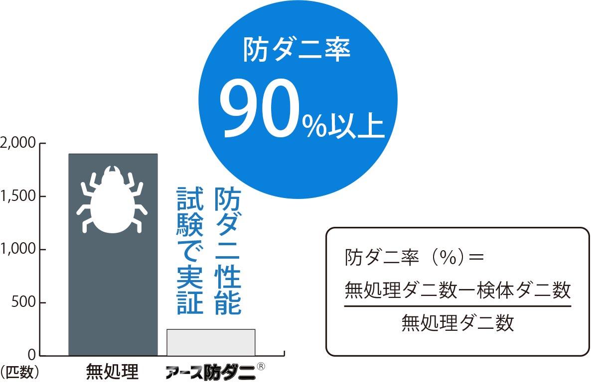 90%以上でダニの侵入を阻止し、ダニが棲みにくい環境を作ります。