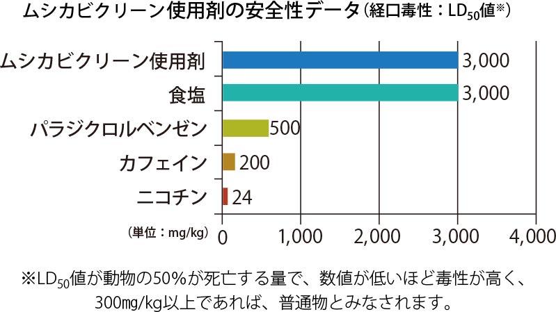 防虫・防ダニ・防カビ・抗菌機能「ムシカビクリーン」加工